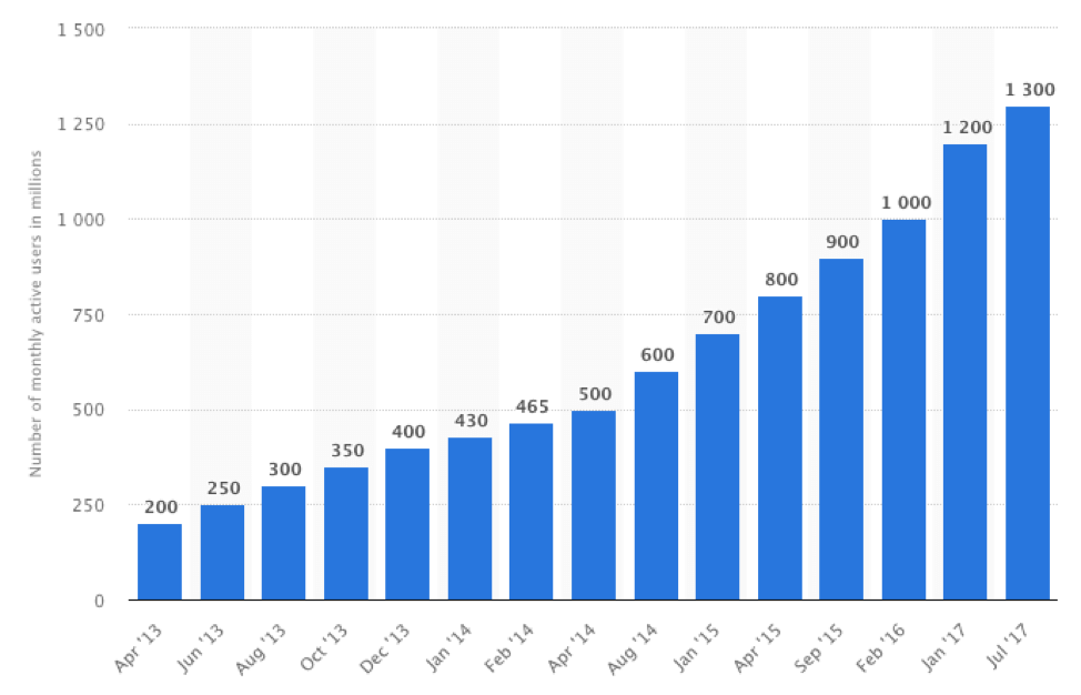 WhatsApp Growth of users over 4 years.