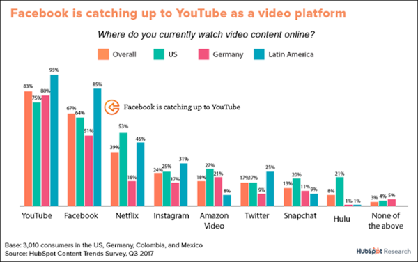 Chart showing growth of Facebook video content consumption