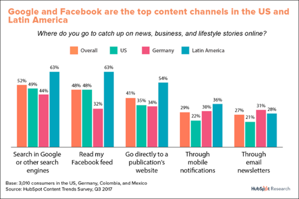 chart showing Google and Facebook are top content channels