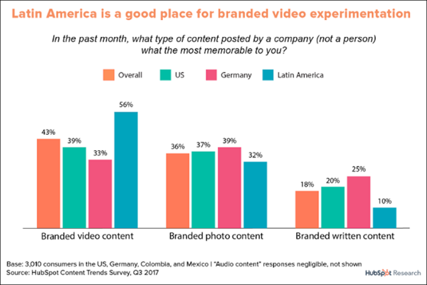Branded Video versus Branded Photo vs Branded Written Content Charts