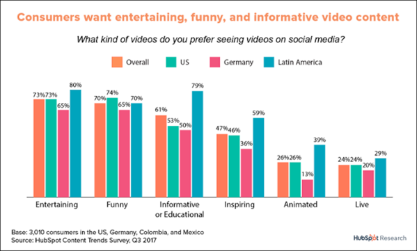 Chart showing consumer video preferences are funny, informative and entertaining